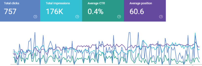 Screenshot example of Google Search Console, Search Performance Analytics